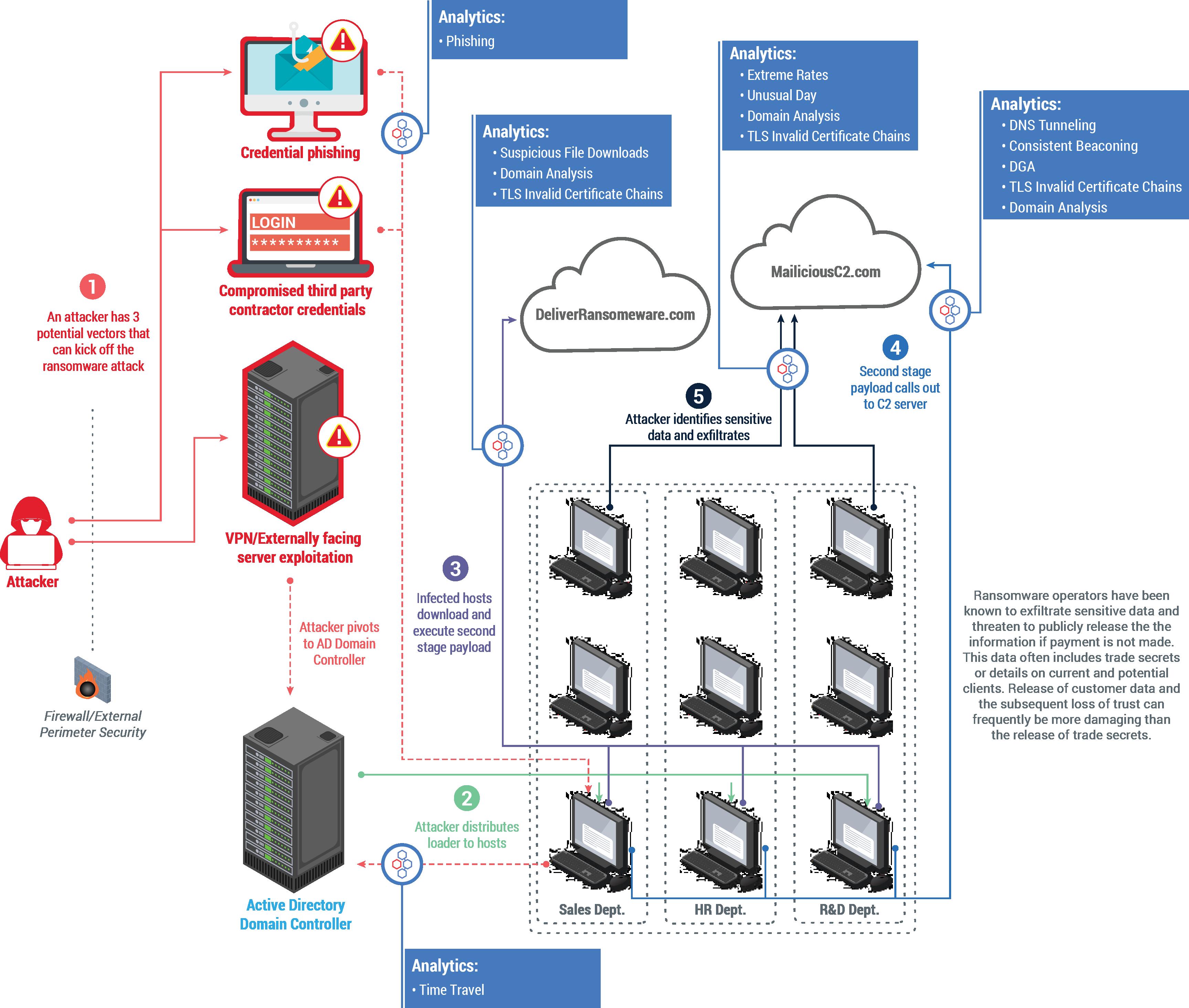 004 Generic Ransomware Attack Diagram
