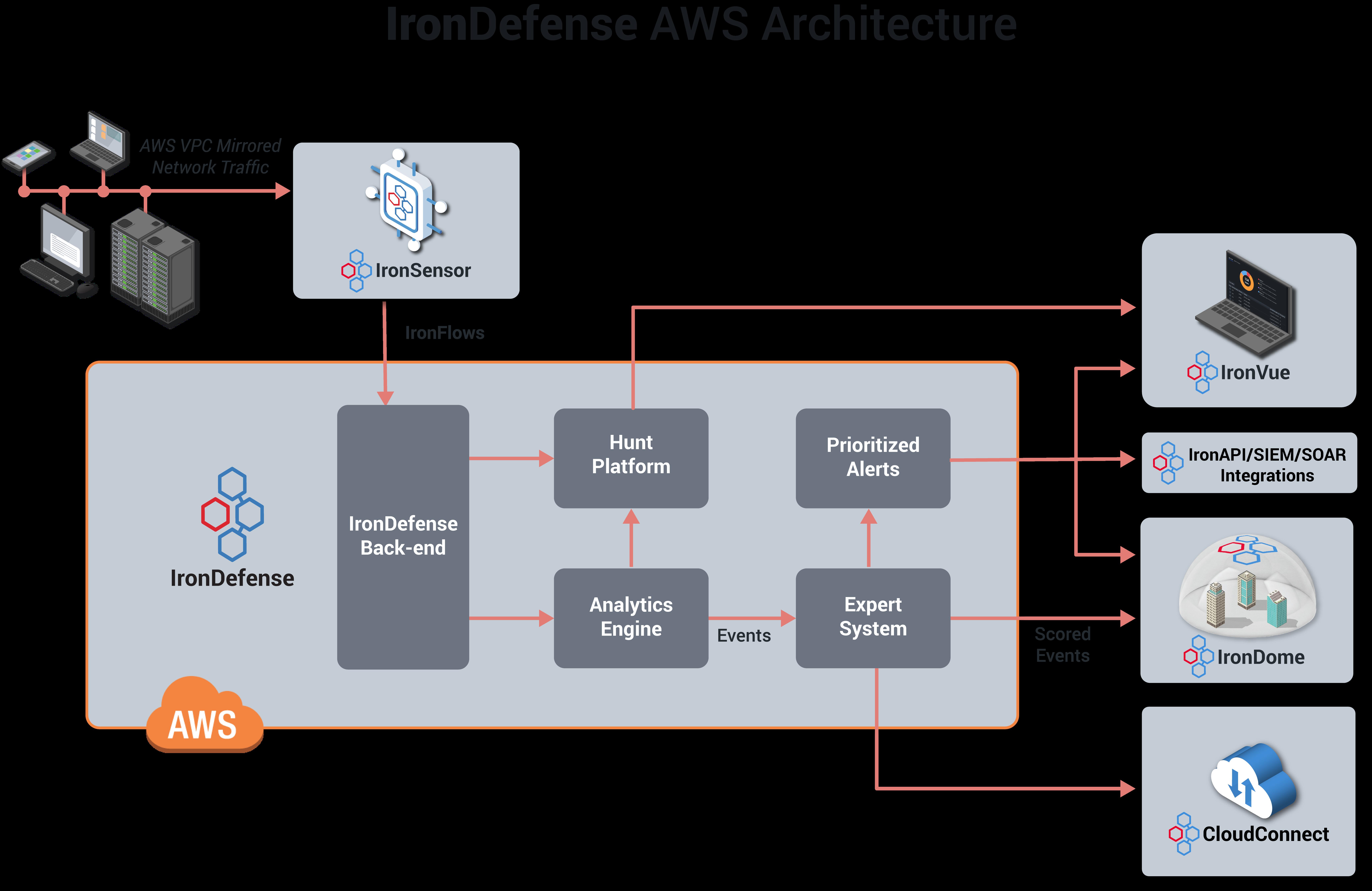 AWS_IronDefense Architecture_isometric icons_002