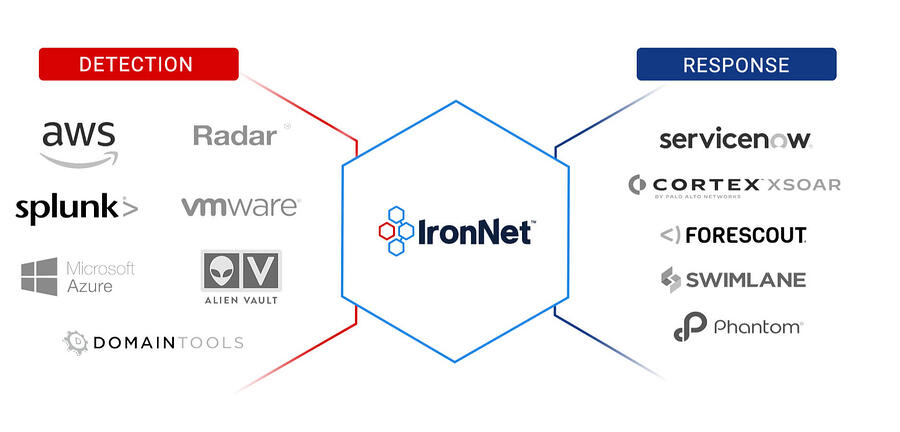 Detection-and-Respnose-IronNet@2x 2