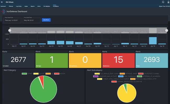 ironnet cybersecurity ecosystem - qradar integration dashboard