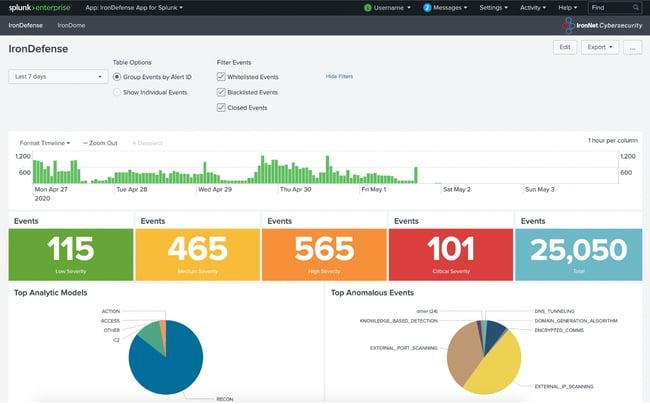 ironnet cybersecurity ecosystem - splunk integration dashboard