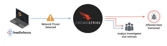 IronNet-CrowdStrike-Infographic@2x