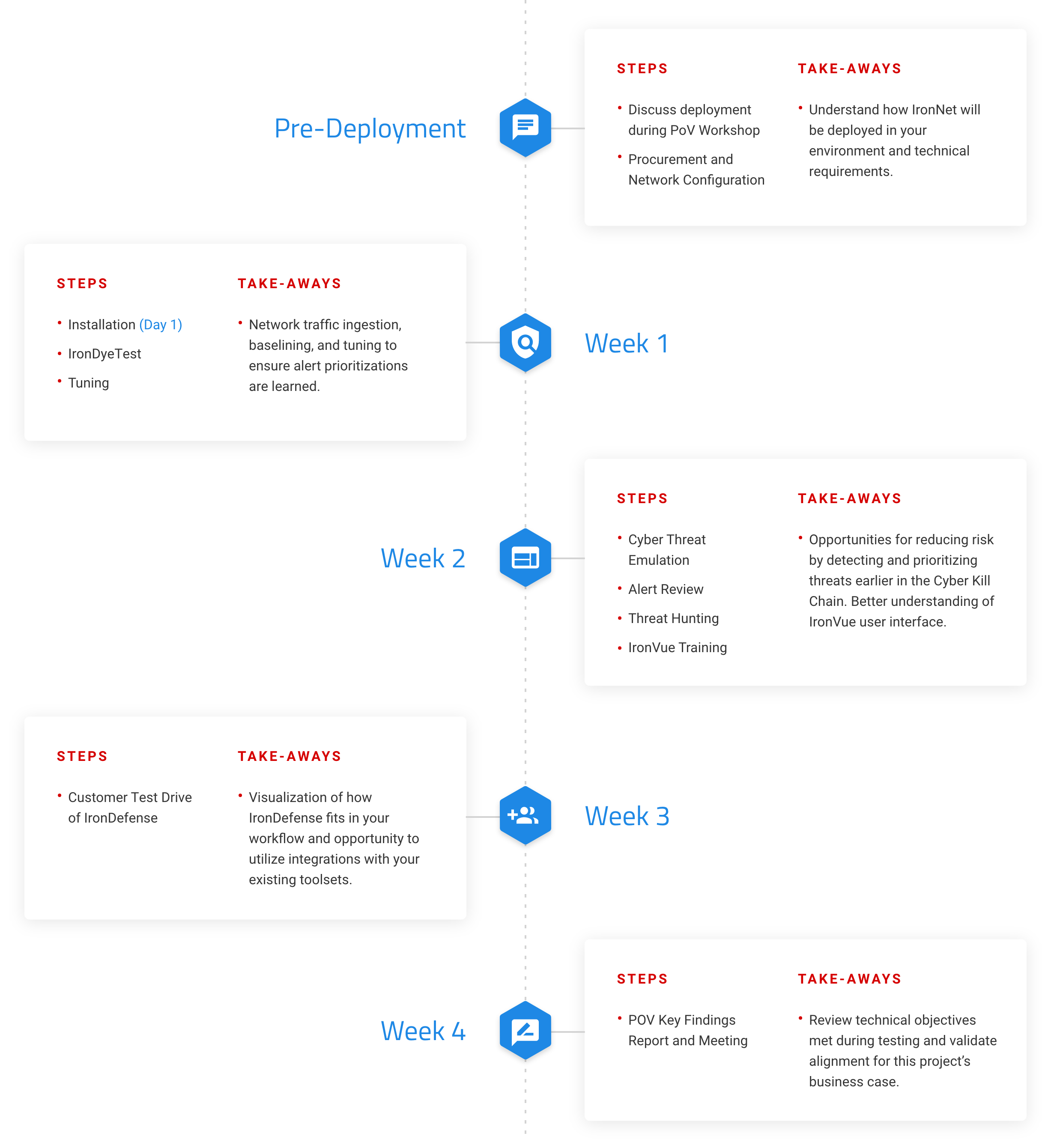IronNet-POV-Landing-Page-Timeline-Graphic@2x