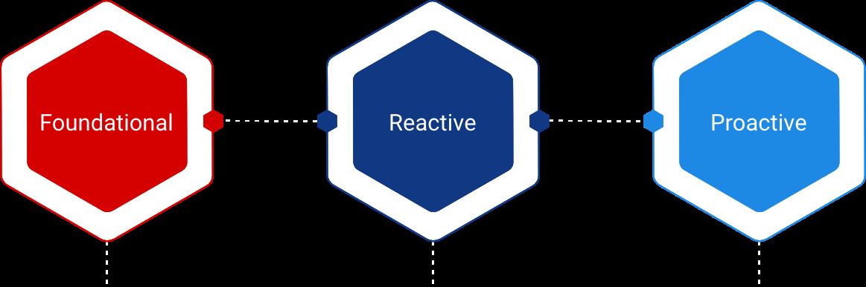 Foundational-Reactive-Proactive
