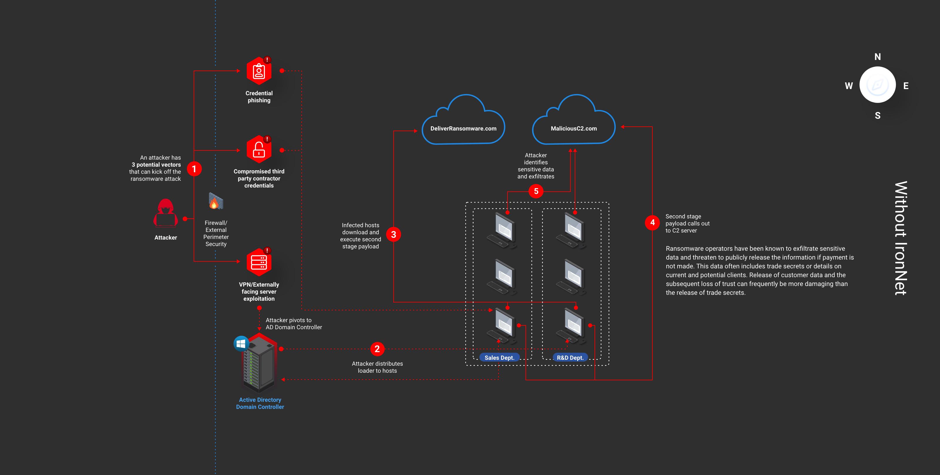 IronNet Ransomware Landing Page – Without IronNet@2x