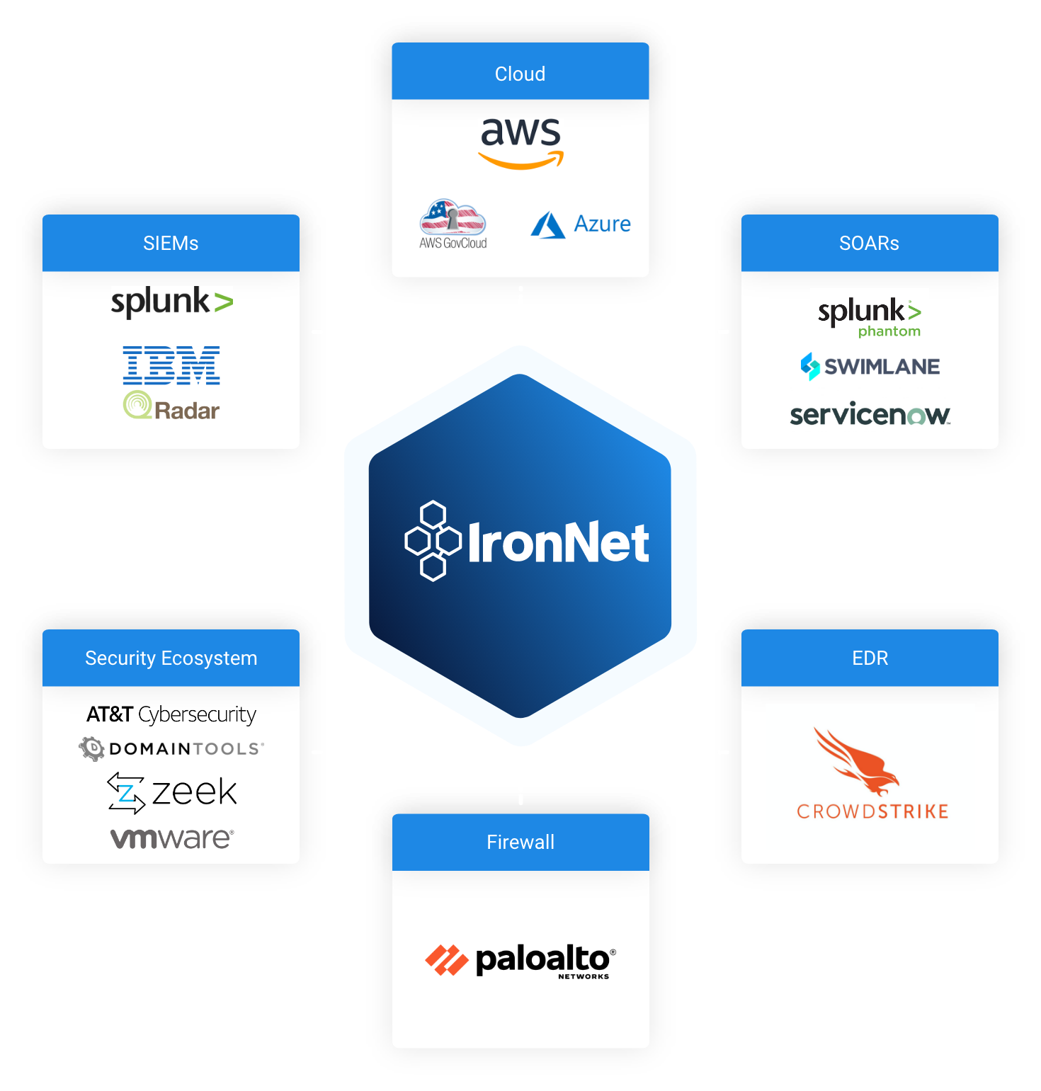IronNet-Collective Defense Platform-Integration Diagram