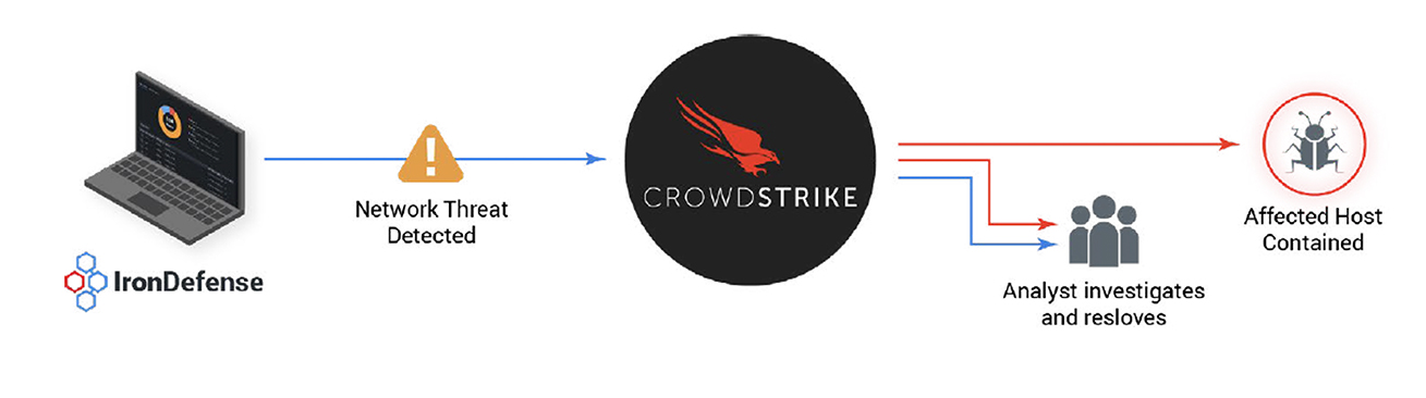 IronNet-CrowdStrike-Infographic