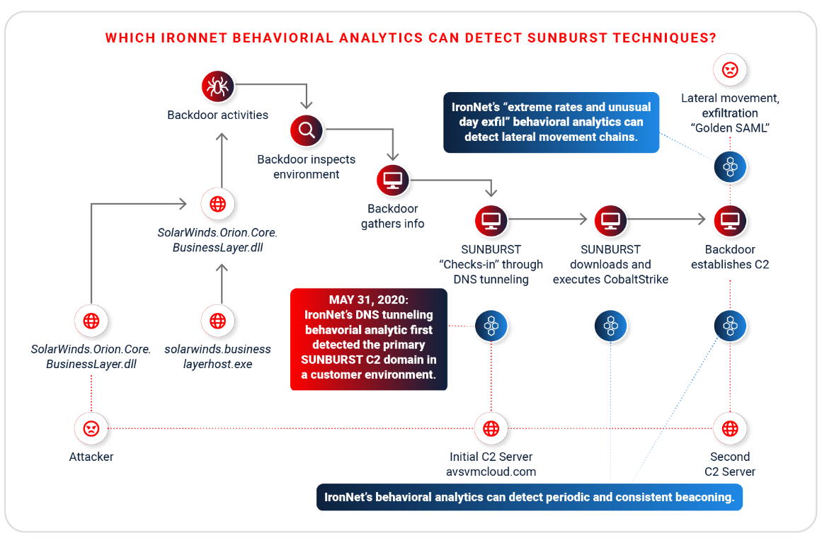 IronNet-Cyber Analytics-Behavior Analytics Infographic
