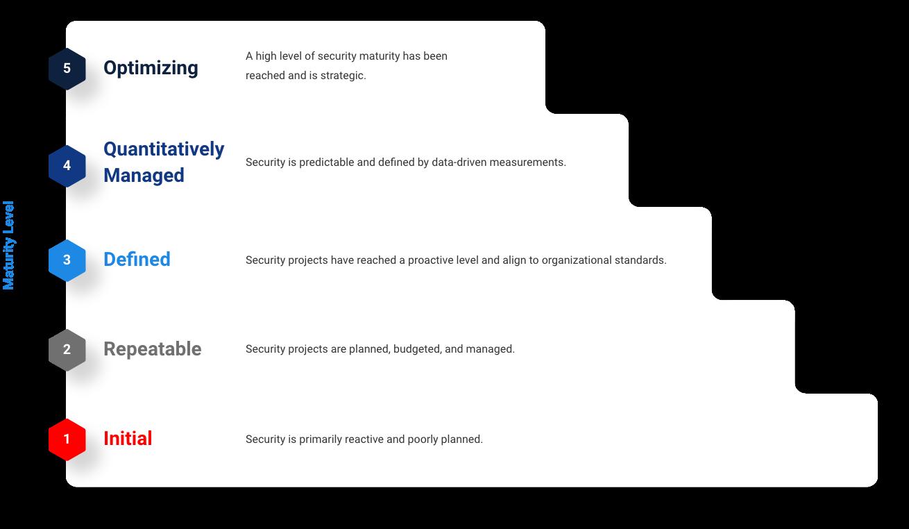 IronNet-Cybersecurity Strategy SEO-Cybersecurity Maturity Model