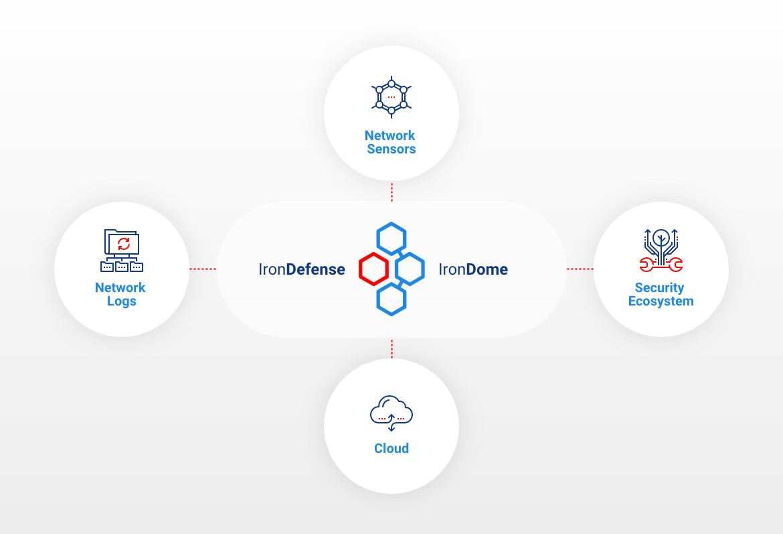 IronNet-IronDefense-Telemetry Sources