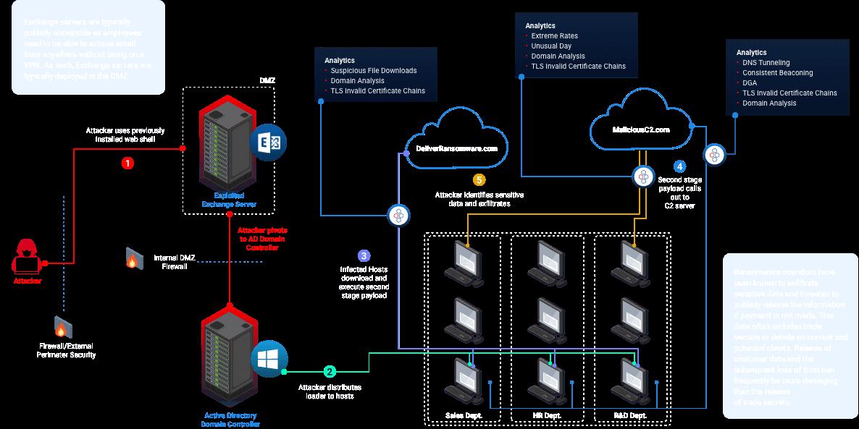 IronNet-Threat intelligence-Microsoft Exchange server exploitation