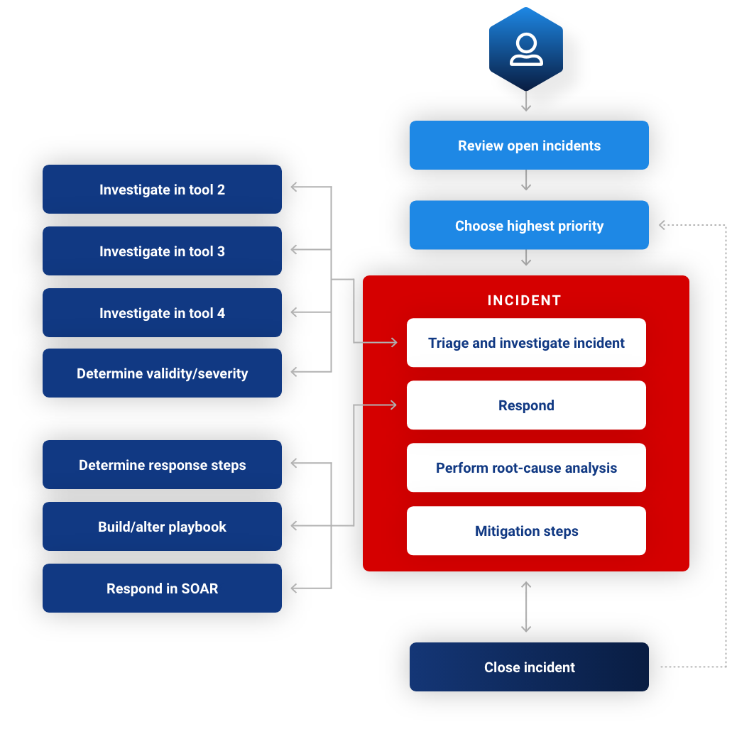 IronNet-XDR SEO-Analyst flow before XDR