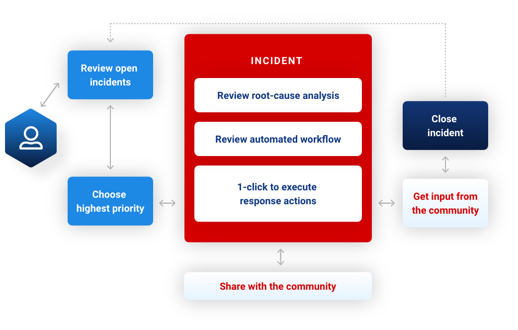 IronNet-XDR SEO-Sharing insights with Collective Defense community